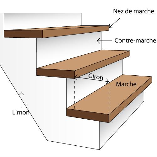 carreler un escalier escalier. Black Bedroom Furniture Sets. Home Design Ideas