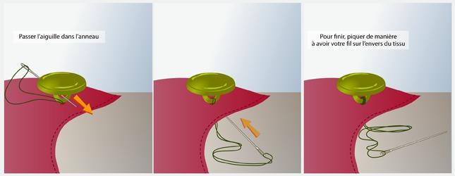 coudre un bouton machine coudre. Black Bedroom Furniture Sets. Home Design Ideas