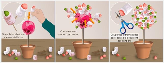 Fabriquer un arbre en bonbons d coration - Idee paquet bonbon pour anniversaire ...