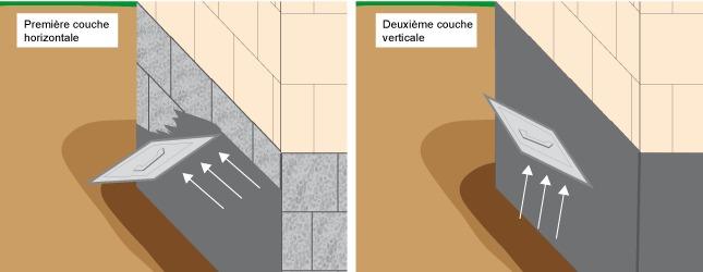 prot ger les fondations de l 39 humidit avec un enduit bitumeux humidit. Black Bedroom Furniture Sets. Home Design Ideas