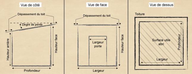 Fabriquer un abri de jardin en t le toit monopente ooreka - Comment remplir un permis de construire pour un garage ...
