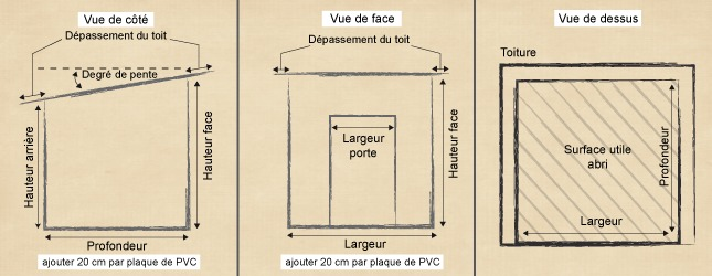 Créer un abri de jardin en PVC - Abri de jardin