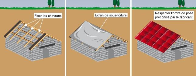 B tir un abri de jardin en parpaing abri de jardin for Quelle pente pour un toit