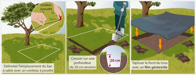 Fabriquer Un Bac  Sable En Bois De Palettes  Amnagement De Jardin