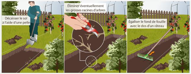 Faire une allée en gravier - Aménagement de jardin