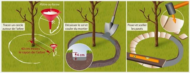 faire une bordure autour d'un arbre - aménagement de jardin