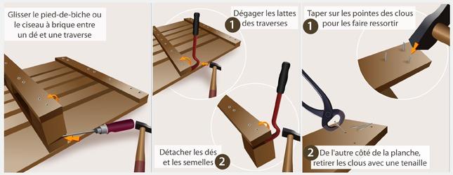 Fabriquer un coffre en palette recyclage - Que peut on faire avec des palettes en bois ...