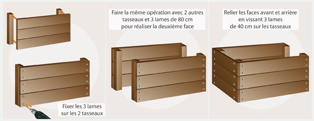 Fabriquer un coffre en palette recyclage - Coffre a bois de chauffage ...