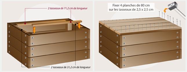 Fabriquer un coffre en palette recyclage - Comment fabriquer un coffre a jouet en bois ...