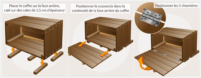 fabriquer un coffre en palette recyclage. Black Bedroom Furniture Sets. Home Design Ideas