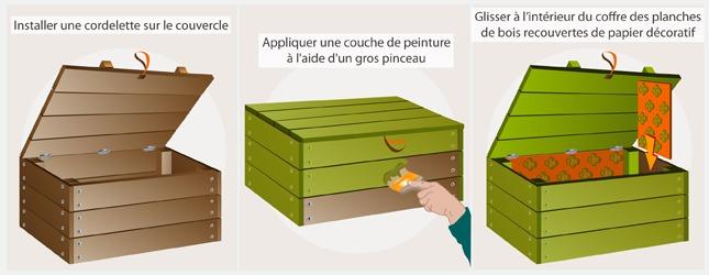 fabriquer un coffre en palette recyclage. Black Bedroom Furniture Sets. Home Design Ideas