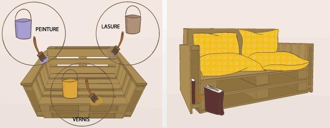Fabriquer un canap en palette canap - Gros coussin pour banquette ...