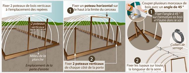 Comment faire une serre - Fabriquer une serre de jardin ...
