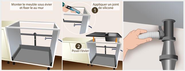 Installez la zone de lavage : l'évier et le lave-vaisselle