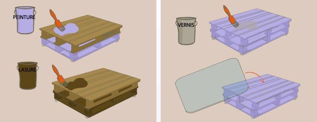 Comment fabriquer une table basse en palette - Fabriquer table avec palette bois ...