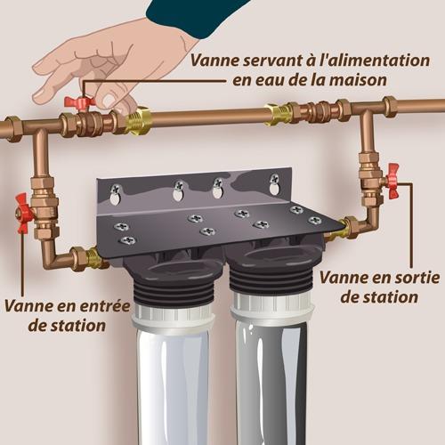 Comment installer un purificateur d 39 eau for Installation d eau maison