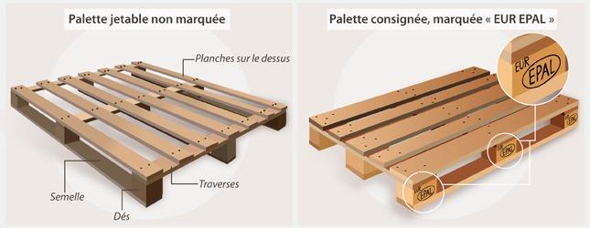 Fabriquer un banc de jardin en palette am nagement de jardin - Fabriquer un banc en bois de palette ...