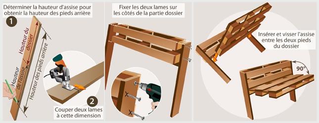 fabriquer un banc de jardin en palette ooreka. Black Bedroom Furniture Sets. Home Design Ideas