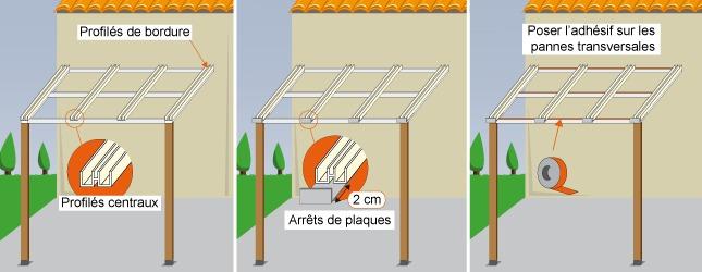 poser des panneaux de polycarbonate toiture. Black Bedroom Furniture Sets. Home Design Ideas