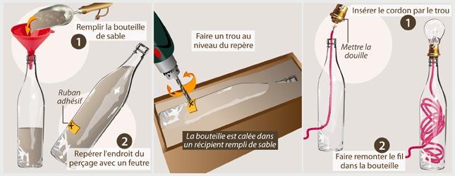 Fabriquer une lampe avec une bouteille en verre luminaire - Comment faire une lampe de chevet ...
