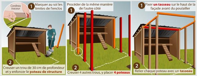 Comment construire un enclos poules for L interieur d un poulailler