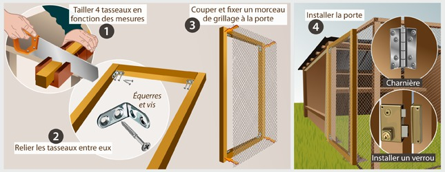 Comment construire un enclos poules - Comment installer une chatiere dans une porte en bois ...