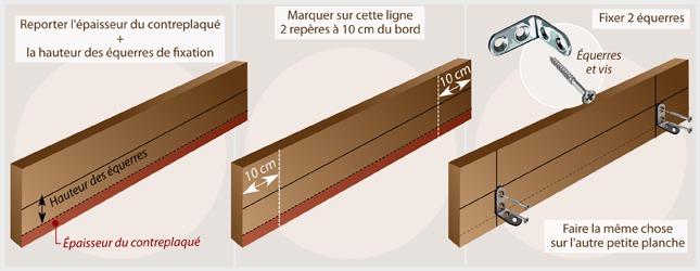 Comment fabriquer un tiroir de lit - Fabriquer un tiroir en contreplaque ...