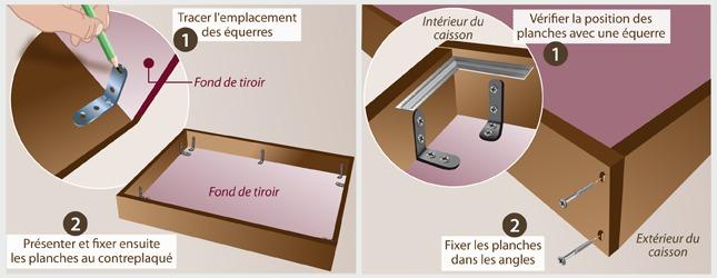 Comment fabriquer un tiroir de lit - Comment faire une toilette complete au lit ...