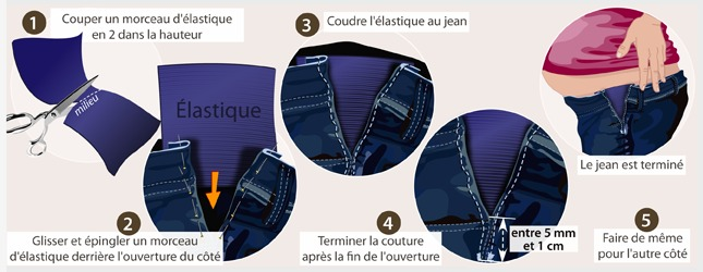 Comment transformer un jean en jean de grossesse - Comment couper un pantalon en short ...