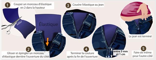 6ceef025c6487 ceinture elastique grossesse