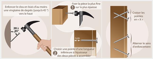 comment bien planter un clou. Black Bedroom Furniture Sets. Home Design Ideas