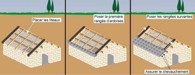 Comment construire un toit 2 pentes pour abri de jardin - Construire son abri de jardin en dur ...