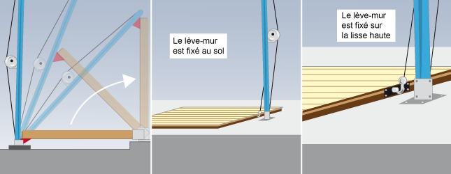 Comment monter l 39 ossature d 39 une maison en bois for Monter sa maison en bois
