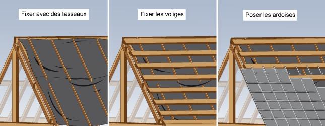 Comment poser la toiture d 39 une maison en bois for Poser des tuiles sur un toit