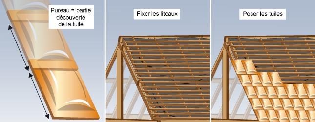 Comment poser la toiture d 39 une maison en bois - Comment poser des liteaux pour tuiles ...
