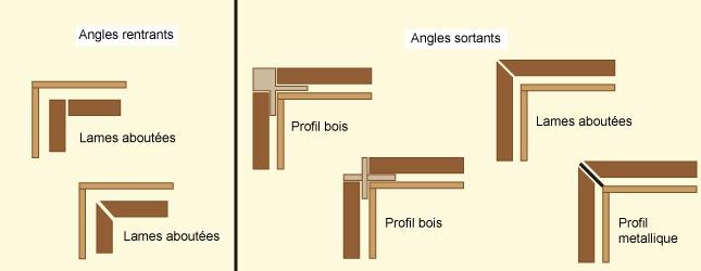 Comment poser le bardage d 39 une maison en bois for Type de bardage bois exterieur