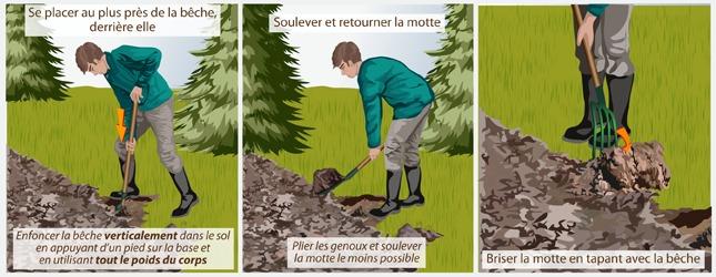 B cher son jardin - Retourner la terre pour pelouse ...
