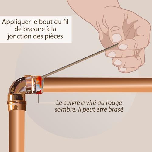 Souder un tuyau de cuivre - Comment nettoyer de l etain ...
