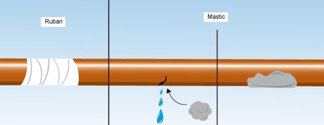colmater une fuite sur un tuyau cuivre