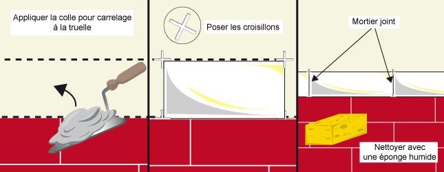 Posez Les Carreaux De Frise De Salle De Bain