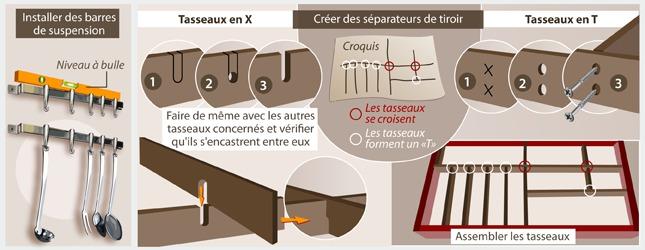 Utilisez des barres de suspension et à des séparateurs de tiroir pour vos ustensiles de cuisine