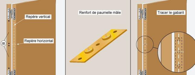Comment poser des renforts de paumelles - Installer des paumelles sur une porte ...