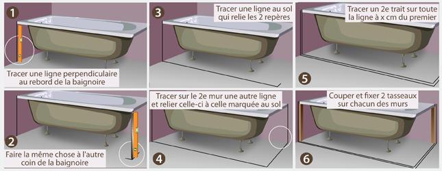 Comment habiller une baignoire - Pose baignoire acrylique ...