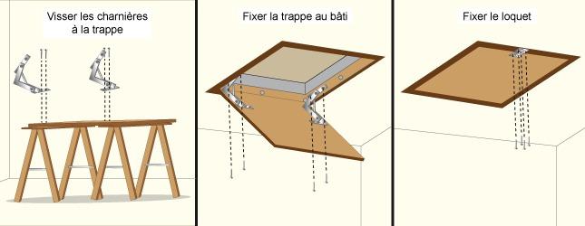 comment installer la trappe d 39 un escalier escamotable. Black Bedroom Furniture Sets. Home Design Ideas