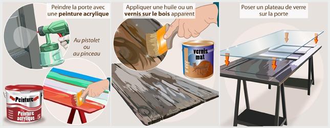 Faire une table avec une porte - Proteger une table en bois brut ...