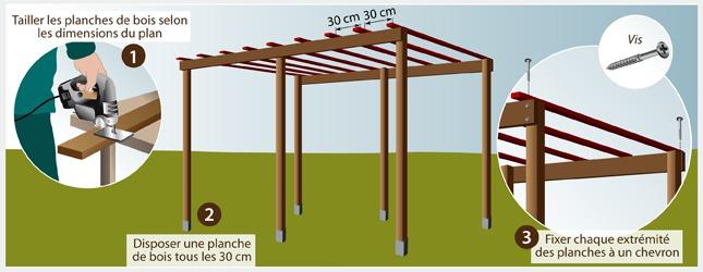 emejing construire une tonnelle de jardin ideas design. Black Bedroom Furniture Sets. Home Design Ideas