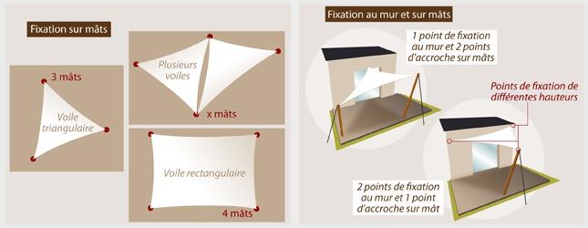 comment installer un voile d 39 ombrage. Black Bedroom Furniture Sets. Home Design Ideas