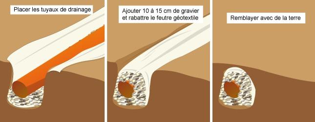 Comment poser un drain for Cacher des tuyaux d evacuation