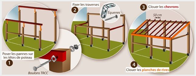 Comment construire un carport ooreka for Comment traiter les poutres en bois
