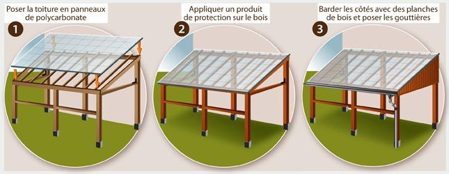 comment construire un carport ooreka. Black Bedroom Furniture Sets. Home Design Ideas